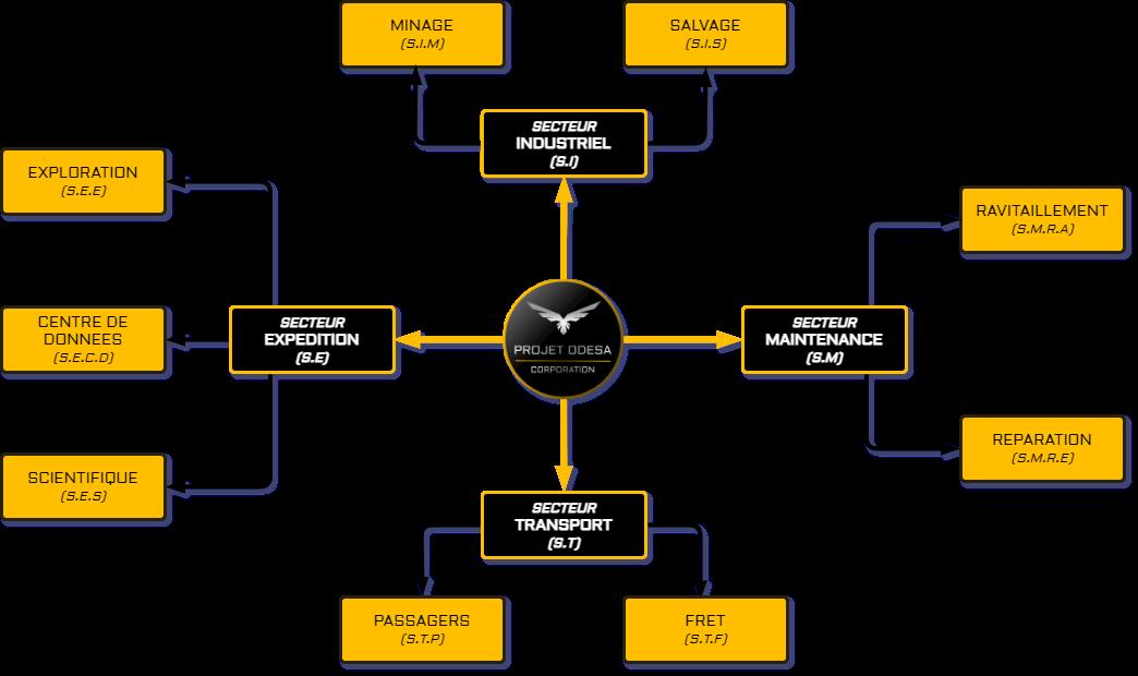 Structure métiers